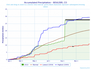 2013, highest, lowest, and average annual rainfall in Boulder, CO.