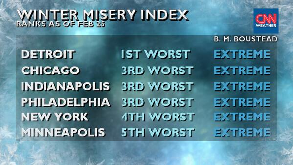 CNN posts the Winter Index